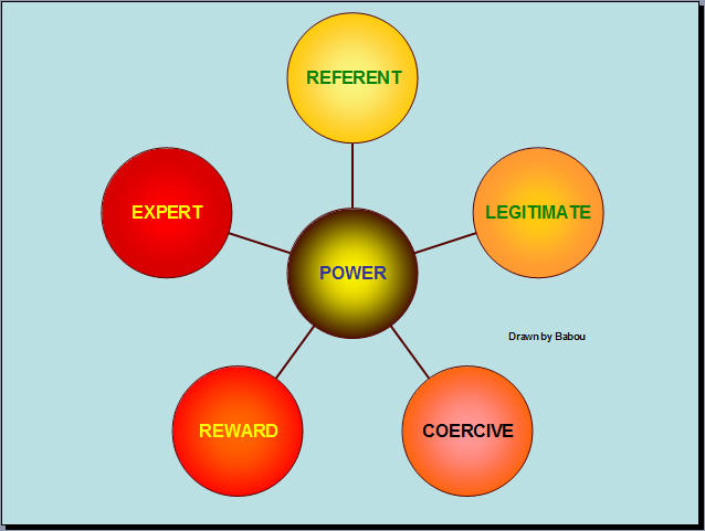 five forms of power Five different types of leader power, relying upon the power taxonomy proposed by  proposalmanagement leadership as a function of power guidelines for influencing.