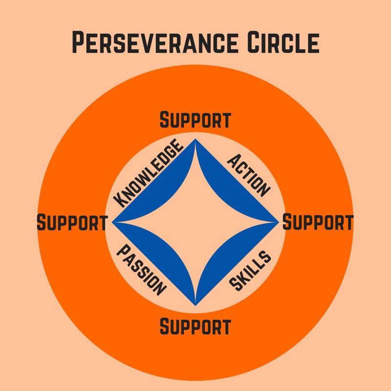 Perseverance Circle